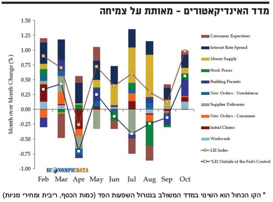 מדד האינדיקאטורים מאותת על צמיחה